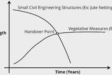 Principles & Techniques of Bioengineering for Civil Engineers