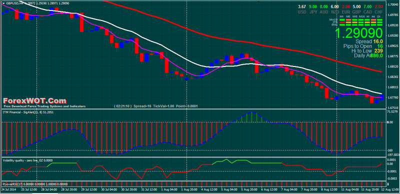 Forex 50 Day Moving Average Strategy (Best Moving Average ...