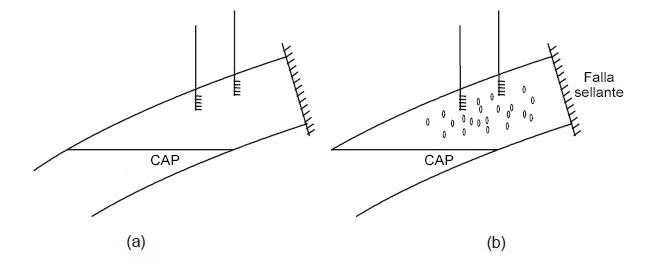 Yacimiento de gas en solución por encima y por debajo del punto de burbuja