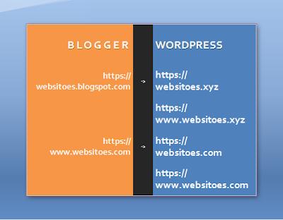 Tutorial cara memindahkan blog dari blogger ke wordpress