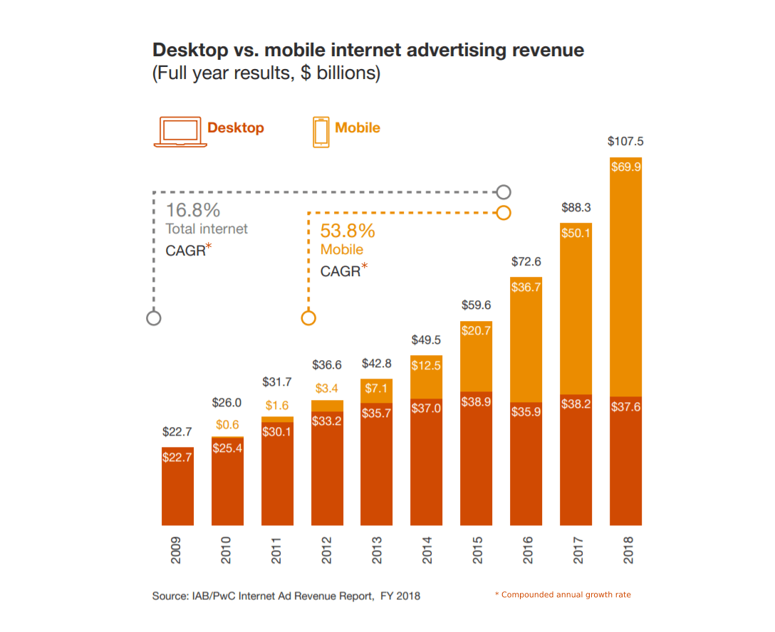 This infographic outlines the desktop and mobile internet worldwide advertising revenue in billions of U.S. dollars