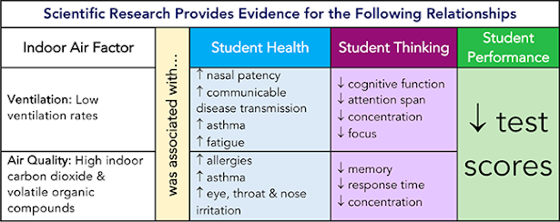 Indoor Air Quality And Student Performance