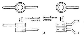 Схема соединения диафрагм с импульсными трубками для горизонтального трубопровода