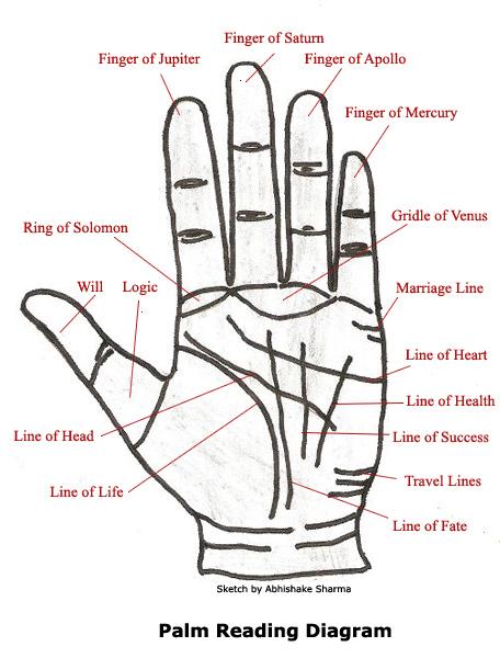 Bàn tay có đường xuất ngoại