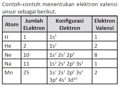contoh menentukan elektron valensi unsur