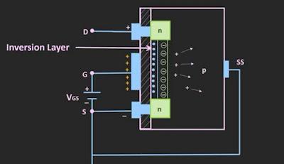 Working of enhancement type MOSFET