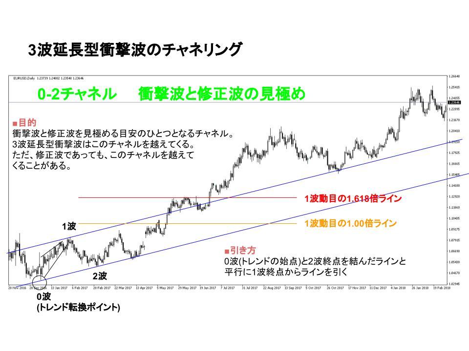 dollar_euro.chart 0-2channel