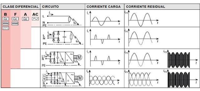 ¿Qué es y para qué sirve un interruptor diferencial  Tipología + Clases + Sensibilidad + Tiempo de disparo