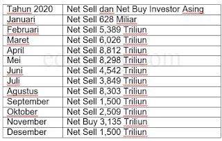 Net Buy dan Net Sell Tahun 2020