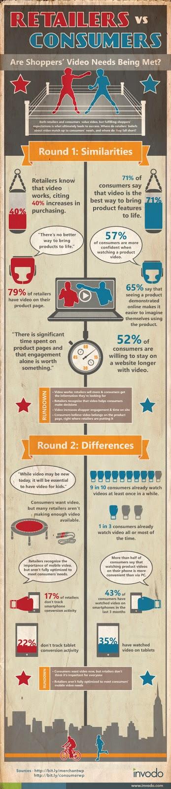 Tüketiciler Ürün Videolarından Ne Bekler? Tüketiciler Ürün Videolarından Ne Bekler? product video infographic