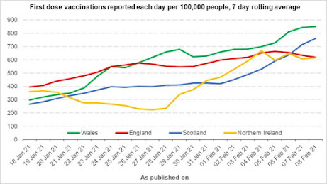 090221 Wales gov shared this chart showing national vaccinations. Wales performing best of the 4