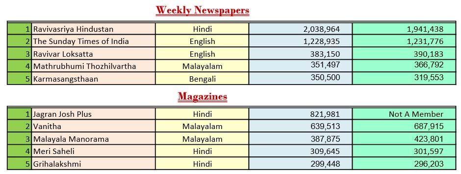 Most Circulated Newspapers & Magazines In Inadia - List By