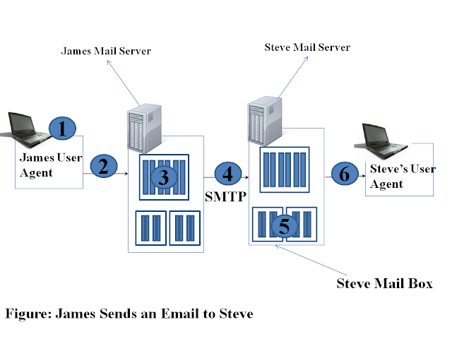 Sending of Mail from james to steve,Transfer of Mails between two Hosts, user agent, mail server, simple mail transfer protocol, smtp, outgoing message queue,http, ftp, email, steve, james