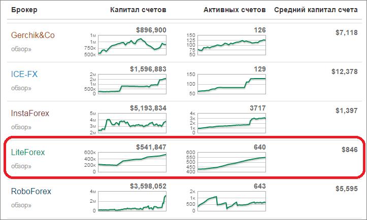 Liteforex отзывы 2014 индикатор находит похожее ранее движение forex