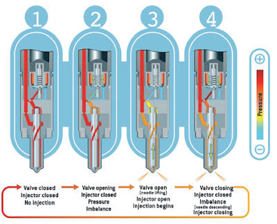 cara kerja injektror jenis piezoelektric diesel comman rail