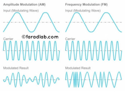 Amplitude & frequency modulation