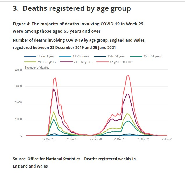 to 25th June 2021 UK ONS deaths registered by age group