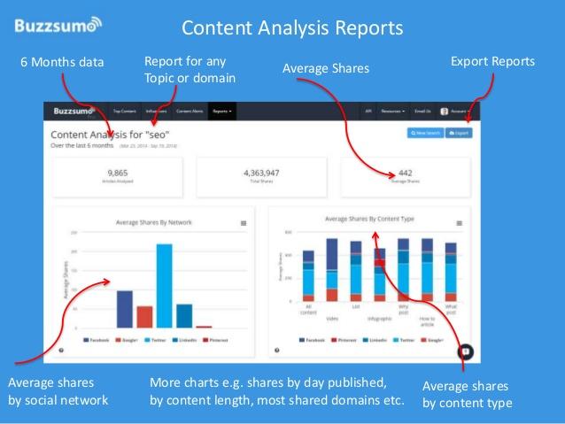 خدمة مميزة لمعرفة المحتوى الشائع في نيتش معين و الإطلاع على إحصايئات هامة حوله !