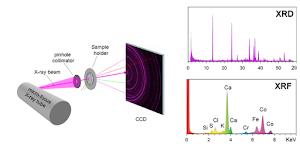 Prinsip Kerja XRD (X-Ray Diffraction)