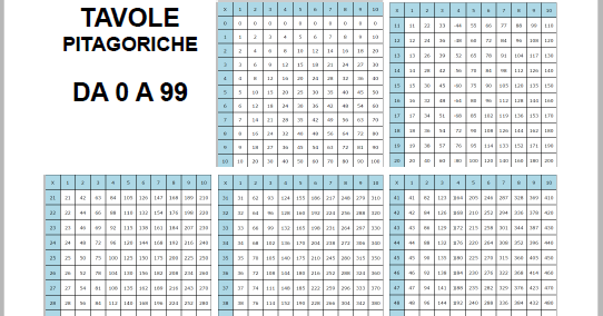 Pedagogia e didattica tavole pitagoriche da 0 a 99 da - La tavola pitagorica da stampare ...