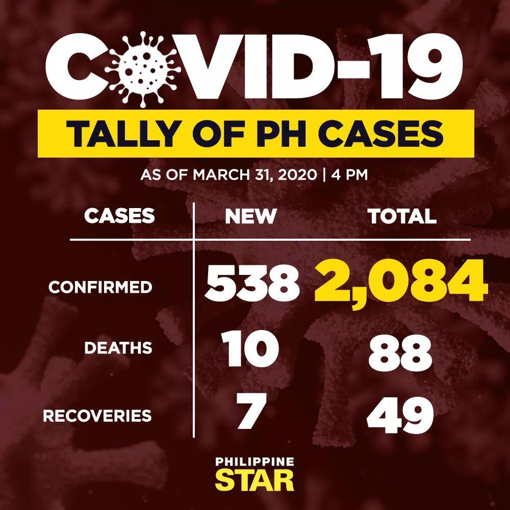 MARCH 31, 2020 COVID-19 Coronavirus UPDATES PHILIPPINES