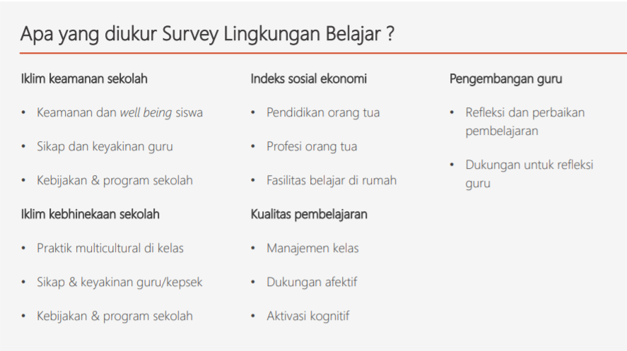 gambar apa yang diukur survey lingkungan belajar