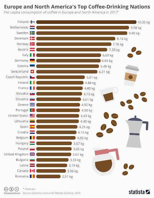 Chart of Coffee Need in the world