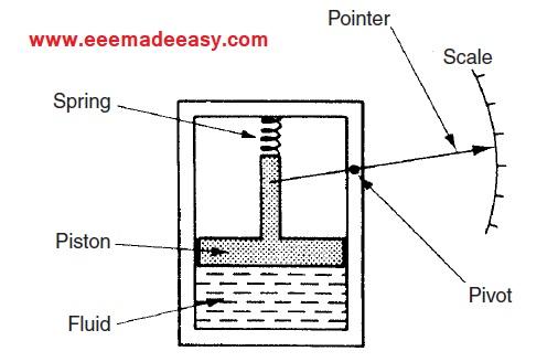 passive pressure guage