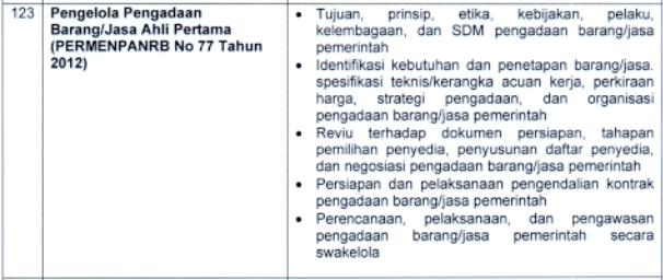 kisi-kisi materi skb Pengelola Pengadaan Barang/Jasa Ahli Pertama formasi cpns pppk tahun 2021 tomatalikuang.com