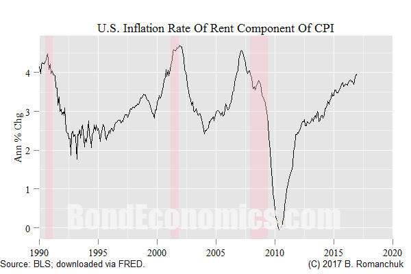 Rent CPI Inflation Rate