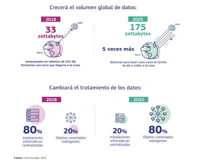 https://datos.gob.es/es/noticia/la-estrategia-europea-de-datos-medidas-poner-en-marcha