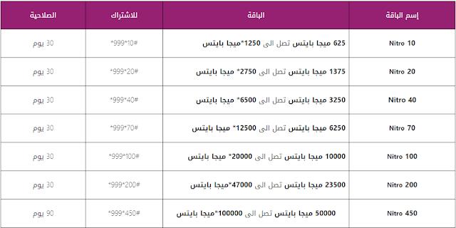 اكواد باقات المصرية للاتصالات