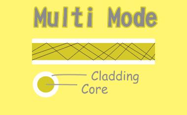 Pengertian Multi Mode