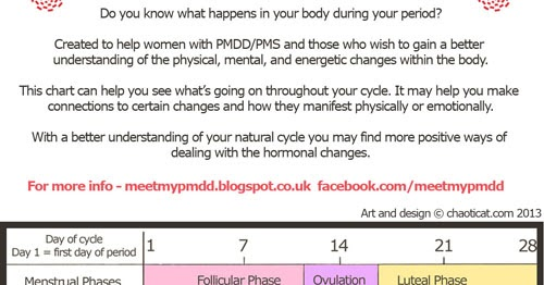 Meet my PMDD - Moods and Musings: The Menstrual Cycle - A