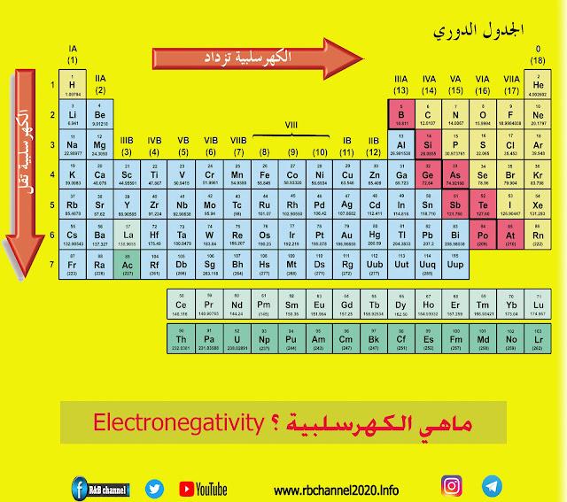 الكهرسلبية لعناصر الجدول الدوري