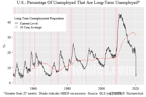Chart: Long-Term Unemployed