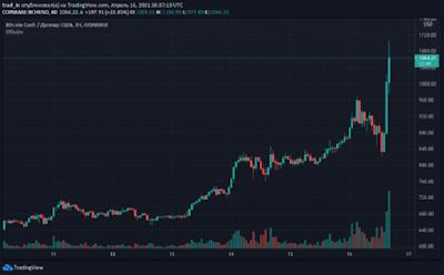 Цена Bitcoin Cash превысила $1000. Актив вошел в топ-10 по капитализации