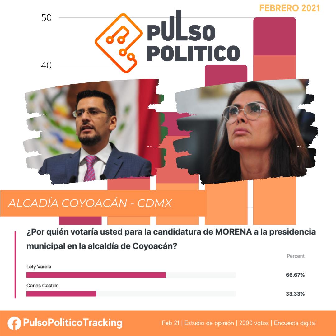 Encuesta candidato Morena Coyoacán 2021