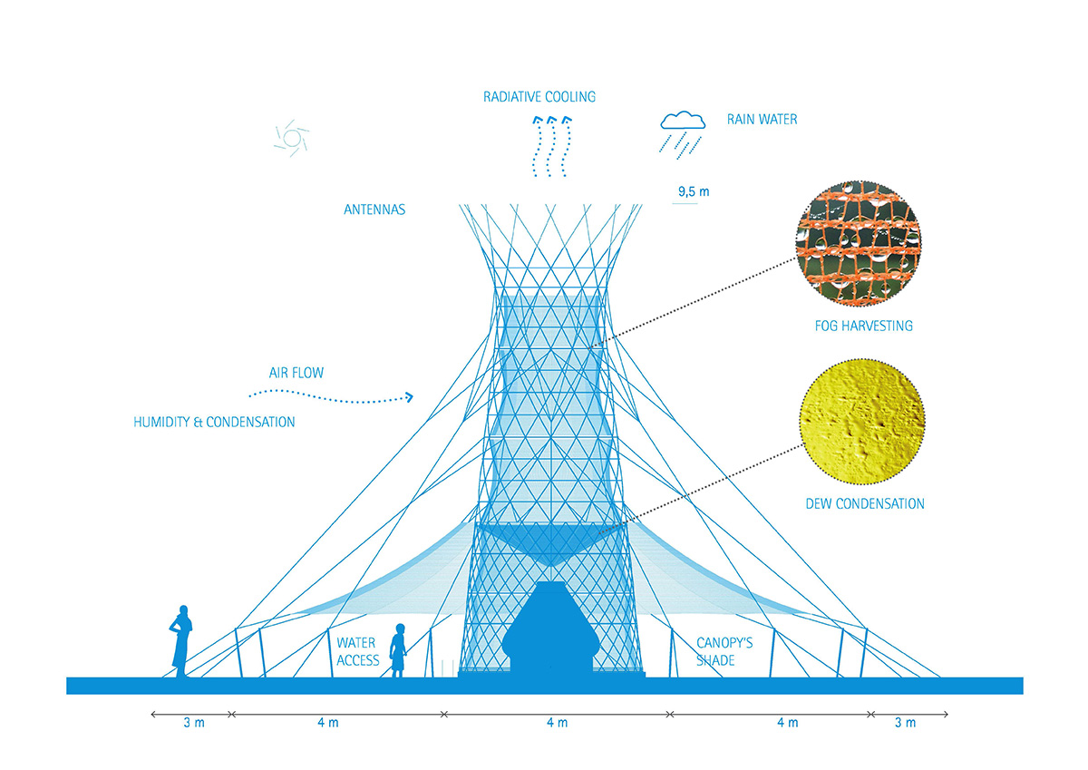 Warka Water Tower - Illustration of How Extracts Water