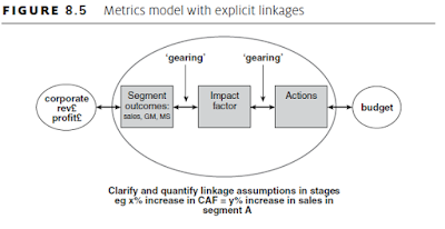Metrics model with explicit linkages