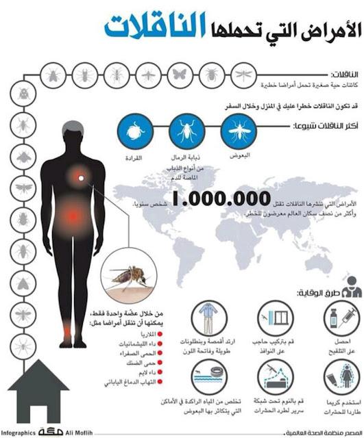 الأمراض المعدية