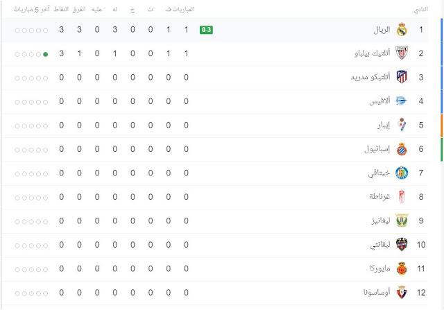 ترتيب الدوري الإسباني La Liga بعد نهاية مباراة ريال مدريد وسلتا فيجو 3 – 1