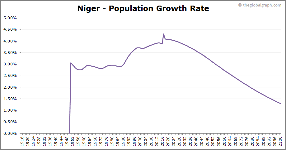 Niger  Population Growth Rate