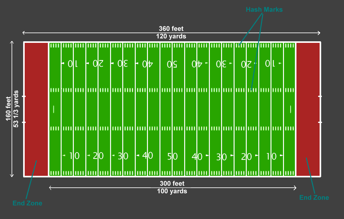 American football positions Football pitch Offensive backfield American football  field, american football, angle, text png | PNGEgg