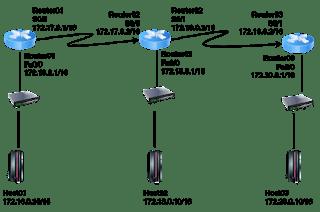 Arti Kata Routerboard, Router, dan Routing