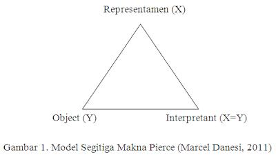 Gambar 1. Model Segitiga Makna Pierce (Marcel Danesi, 2011)