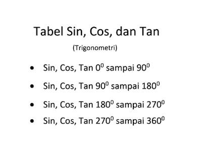 2019+ Tabel Sin Cos Tan 0 Sampai 360 (Lengkap File)