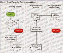 prosedur sistem informasi persediaan