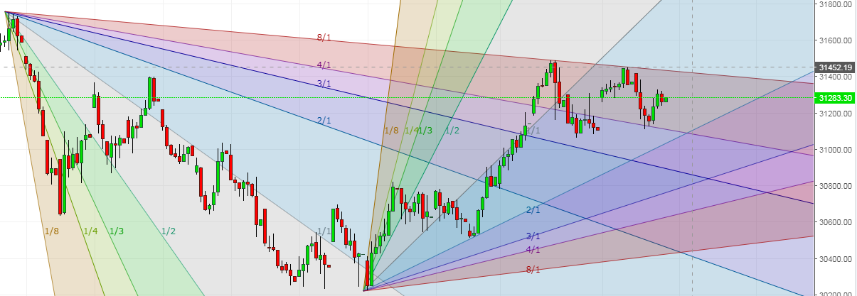 Banknifty Chart