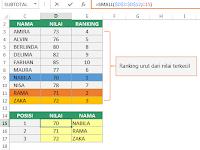 Cara Menggunakan Fungsi SMALL dan LARGE di Excel